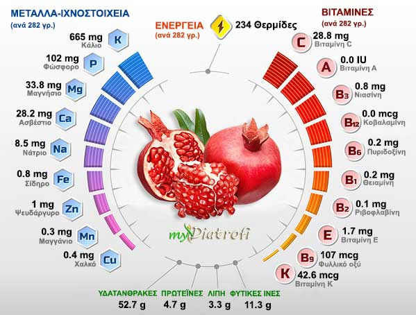 Ρόδι - Θρεπτικά συστατικά και θερμίδες